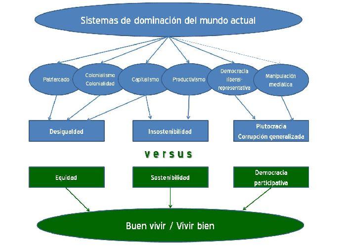 sistemas de dominacion vs buen vivir2